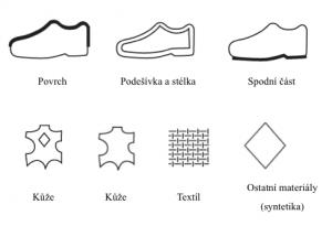 Nejčastěji uváděné piktogramy